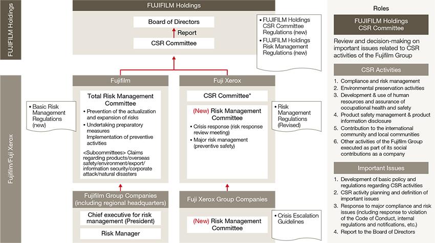 Governance   FUJIFILM Holdings